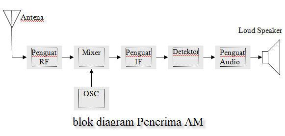 Blok diagram radio penerima am dan fm teknologi informatika dan a fungsi blok penerima am ccuart Images