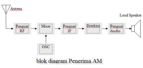 Hasil gambar untuk blok sistem am