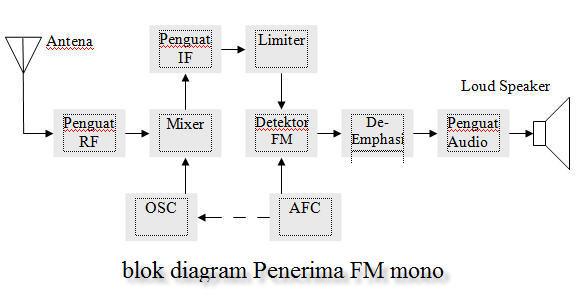 Blok diagram radio penerima am dan fm teknologi informatika dan b ccuart Images