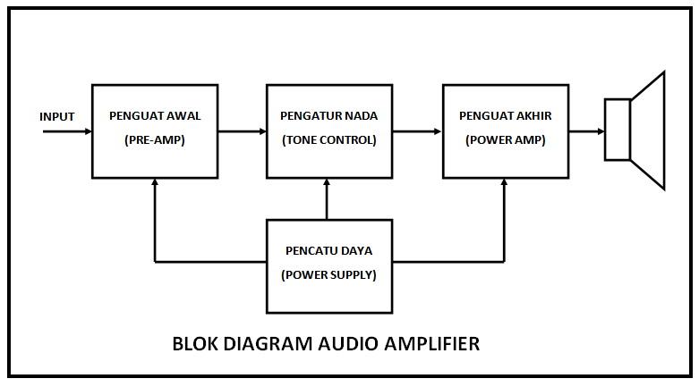 Blok diagram audio amplifier teknologi informatika dan jaringan blok diagram audio amplifier gambar ccuart Choice Image