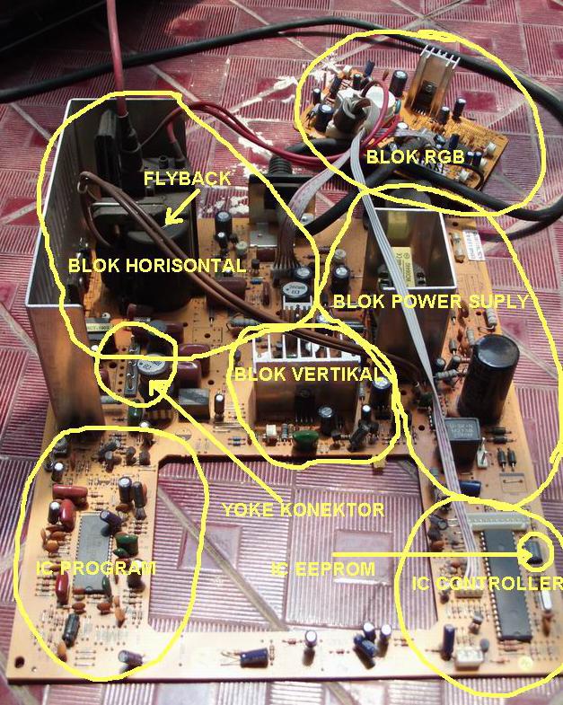 Blok diagram komponen pada tv teknologi informatika dan jaringan gambar bagian blok tv ccuart Choice Image