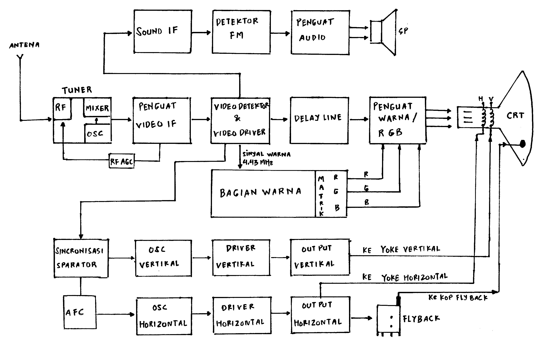gambar blok diagram tv blok diagram tv bagian komponen blok regulator