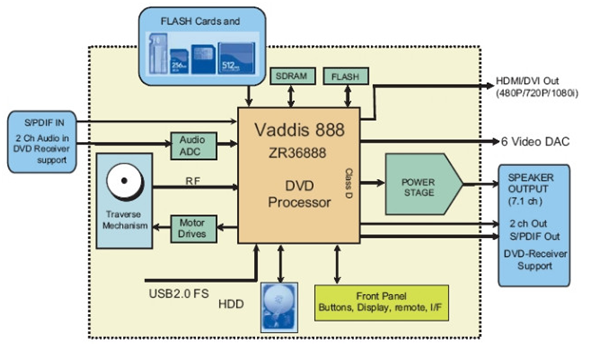 Phenomenal Block Diagram Vcd Player Basic Electronics Wiring Diagram Wiring 101 Carnhateforg