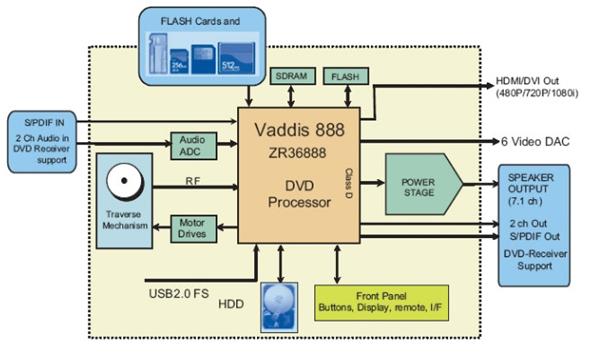Strange Block Diagram Vcd Player Basic Electronics Wiring Diagram Wiring Digital Resources Cettecompassionincorg